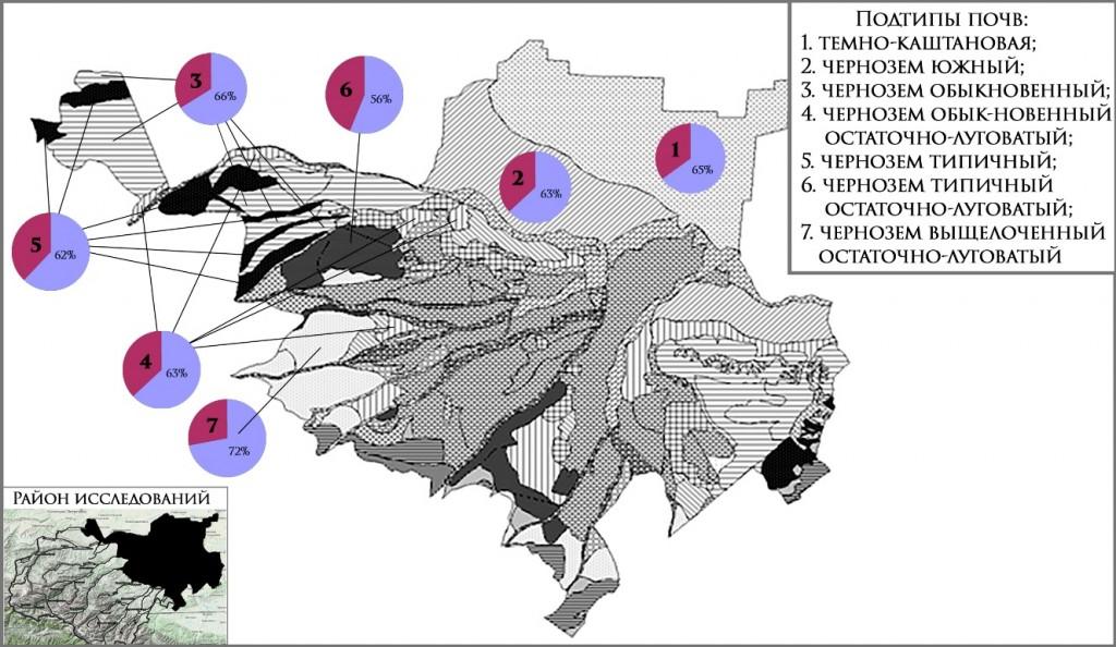 Рис. Значение интегрального показателя эколого-биологического состояния почв агроценозов (% от почвы биогеоценозов) равнинной территории эльбрусского варианта поясности Кабардино-Балкарии